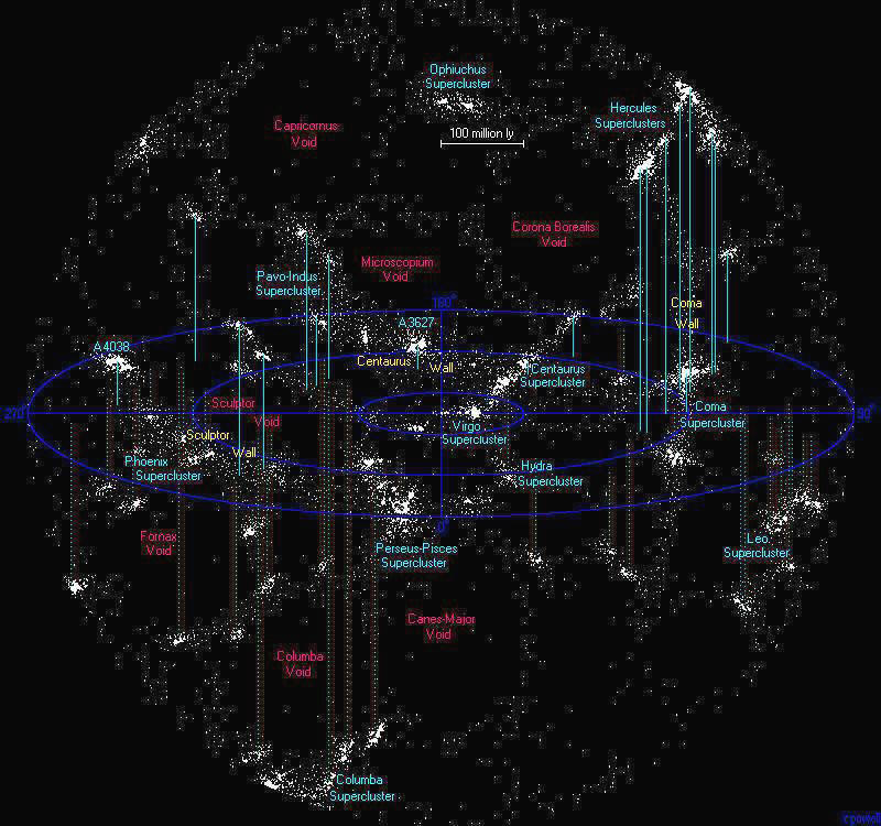 The closest superclusters